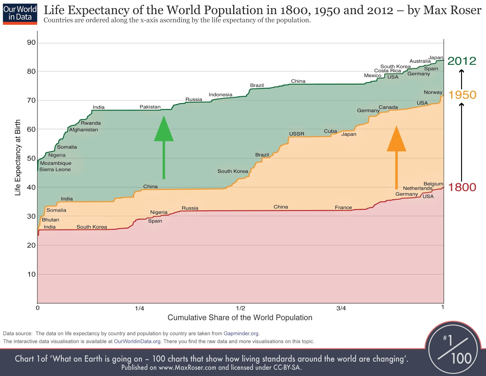 Life expectancy of the world population in 1800, 1950 & 2012