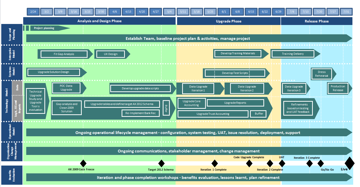 my ax 2012 upgrade project plan and roadmap
