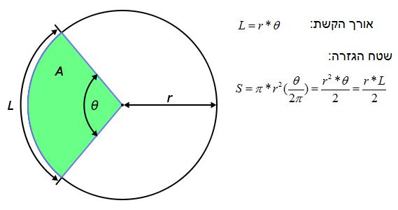 שטח גזרת עיגול ואורך הקשת