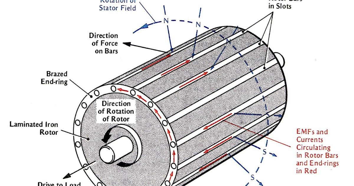 Tandem Operation Of Induction Motor 28 Images Engineering Photos And Articels Engineering
