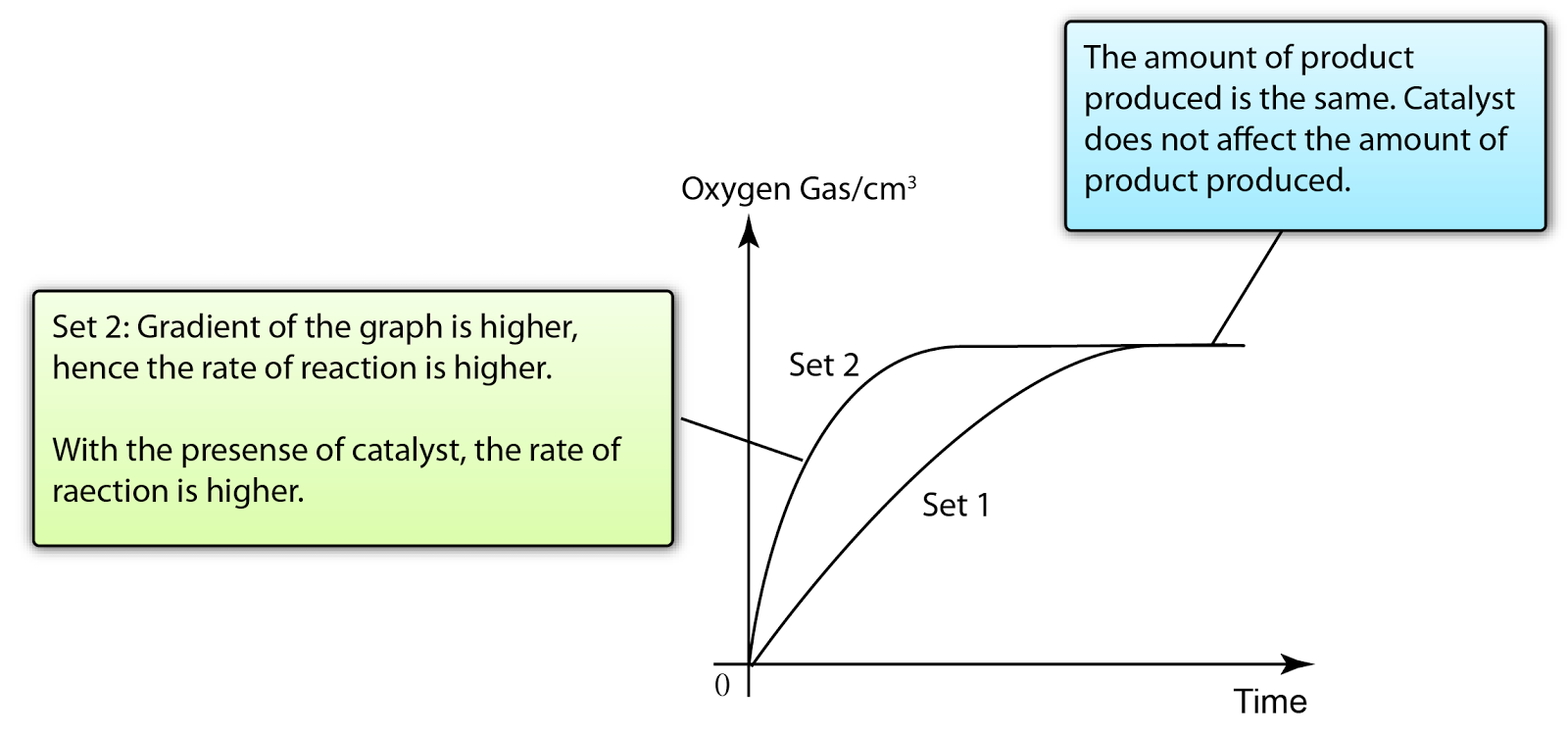 SPM Chemistry Revision Notes: Factors Affecting - Presence of Catalyst