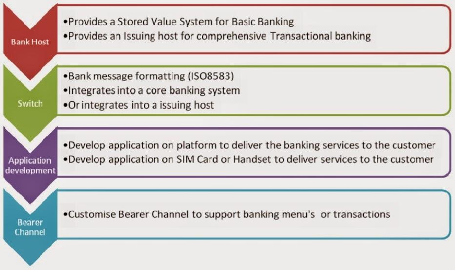 bearer in banking