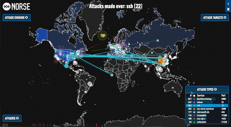 Ddos Attack of Ddos Attack Originating