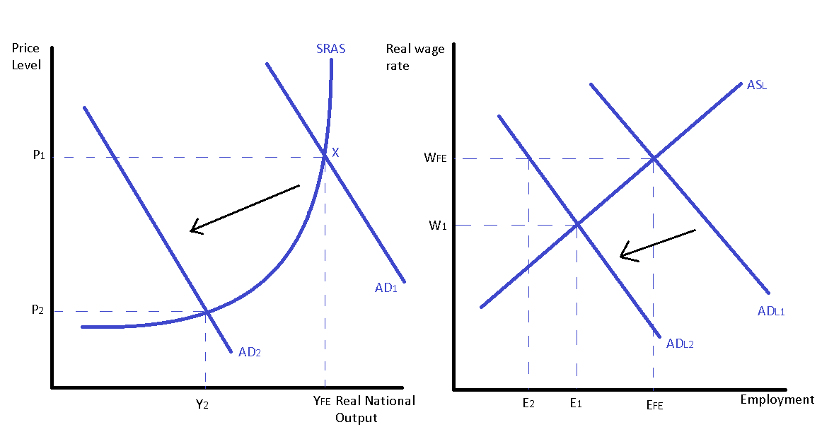 Classical Theory.ppt | Full Employment | Economic Equilibrium