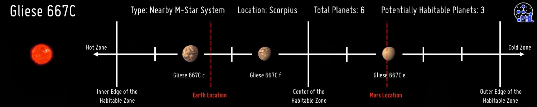 external image Planetas+de+Gliese+667c.jpg