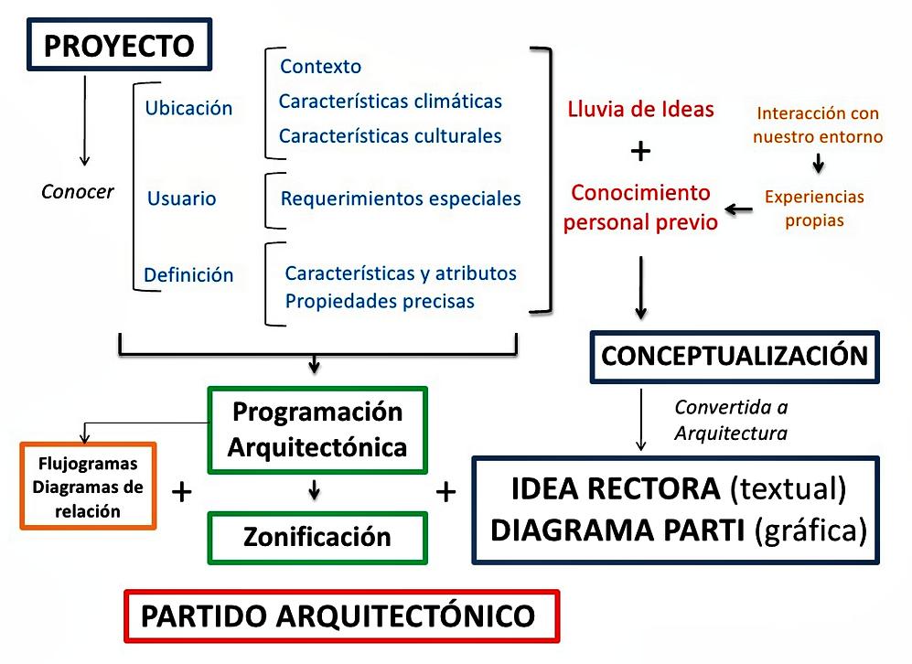 Qu significa un parti en arquitectura el blog de la for Que es diseno en arquitectura