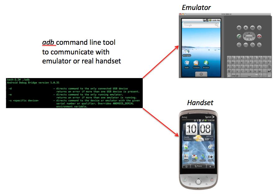 Android debug bridge
