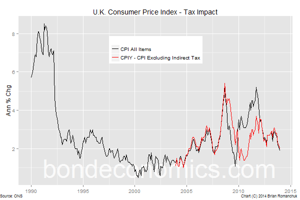Chart: UK CPI and CPIY (ex-tax measure) Inflation