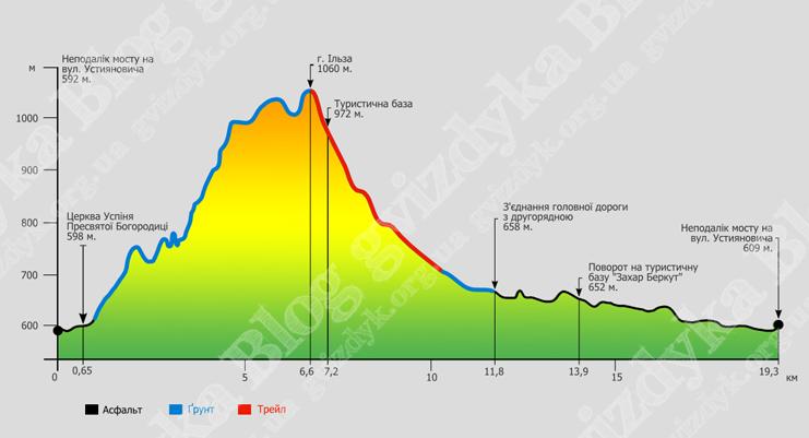 Діаграма висотних перепадів гора Ільза