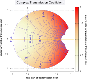 transmission coefficient mapped on the complex plane