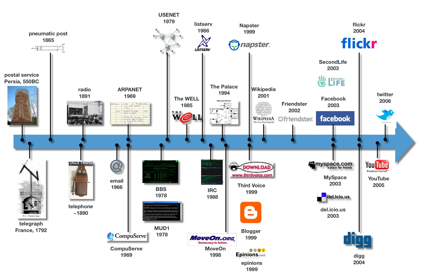 Visual Timeline of Social Media | A History Of