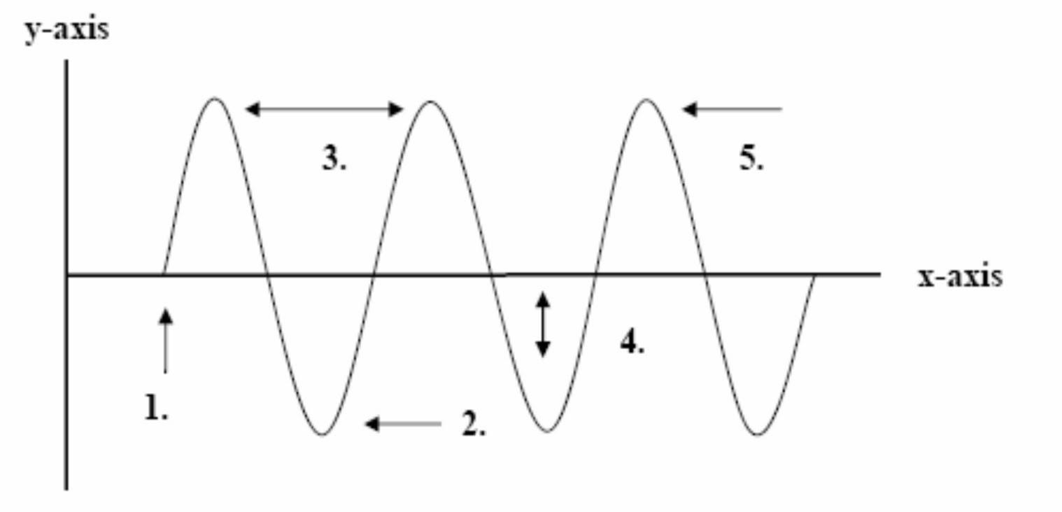 Uncategorized Properties Of Waves Worksheet the dreams factory 5 properties of waves worksheet