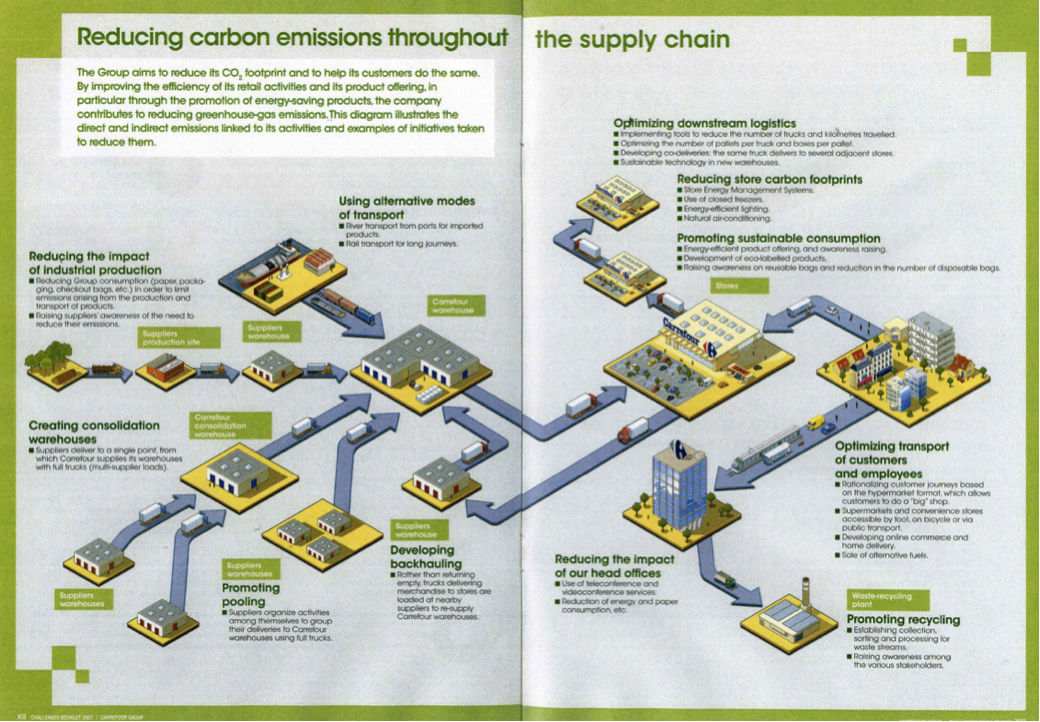 Grocery Supply Chain Carrefour's Supply Chain Via