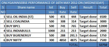 ONLYGAIN PERFORMANCE OF 16TH MAY 2012 ON (WEDNESDAY)