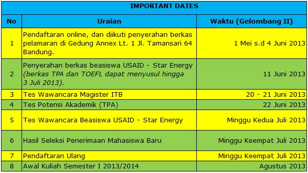 USAID - Star Energy Scholar Award for Geothermal Magister Program at ITB
