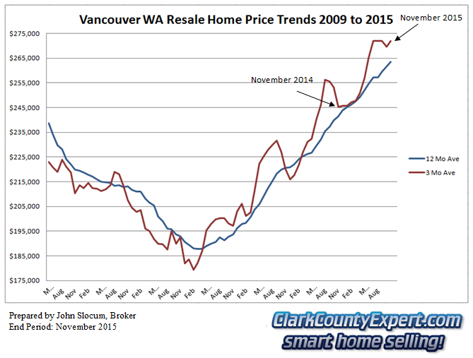 Vancouver WA Resale Home Sales November 2015 - Average Sales Price Trends