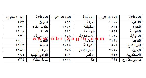 الان .. توزيع الاعداد المطلوبة والمقبولين بمسابقة 30 الف معلم بجميع محافظات الجمهورية