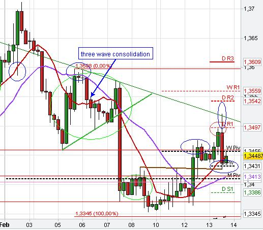 Consolidation pattern, Pivot Points, SMA,SR