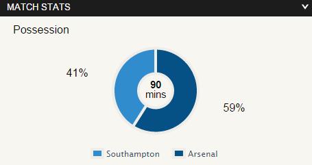 Stats Southampton 2 – 0 Arsenal
