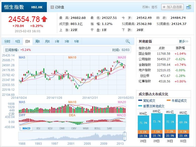 中国株コバンザメ投資 香港ハンセン指数20150203