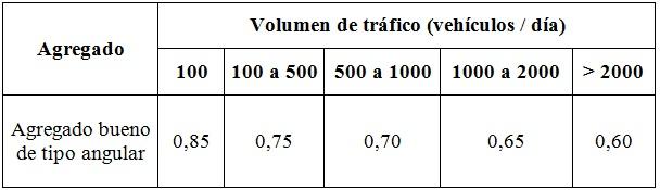 """Valores del Factor de Trafico """"T"""""""