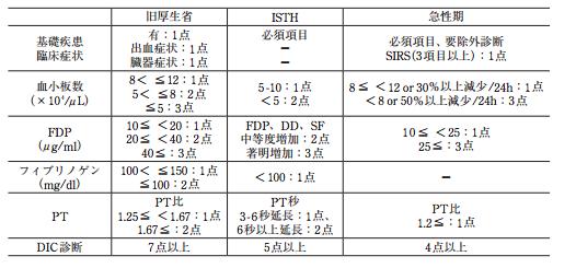 Dic 診断 基準 SIRSとDICの診断基準と感染症関連の検査項目について