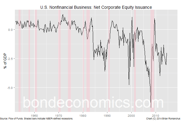 Chart: U.S. Net Equity Issuance
