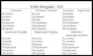 TABELAS DE CONJUGAÇÃO VERBAL