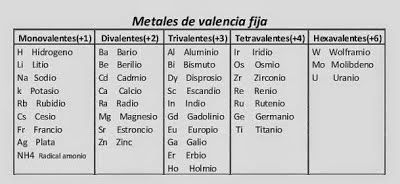 Quimica 2015 metales de valencia variable mvv urtaz Choice Image