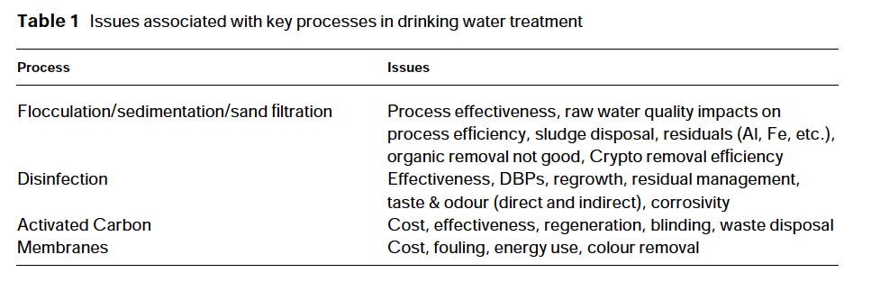 research papers on drinking water treatment