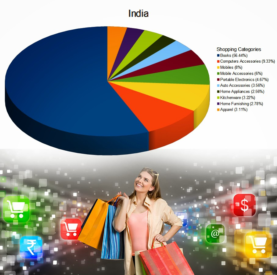 India's e-tail story