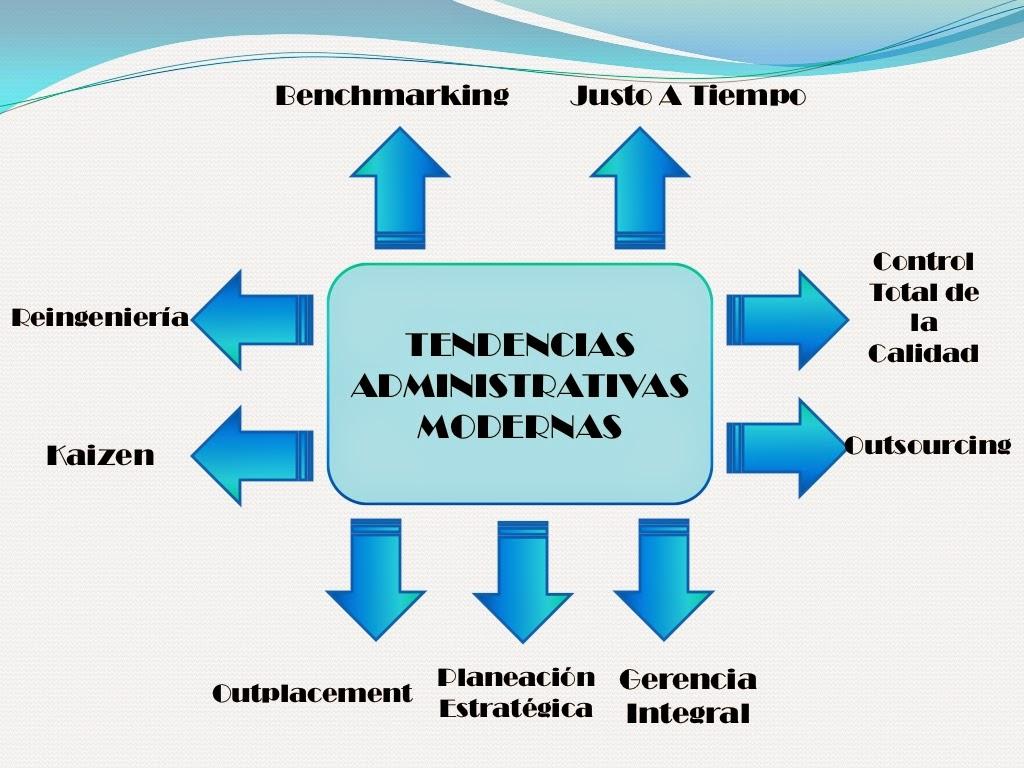 Tendencias administrativas for Tecnicas de coccion modernas