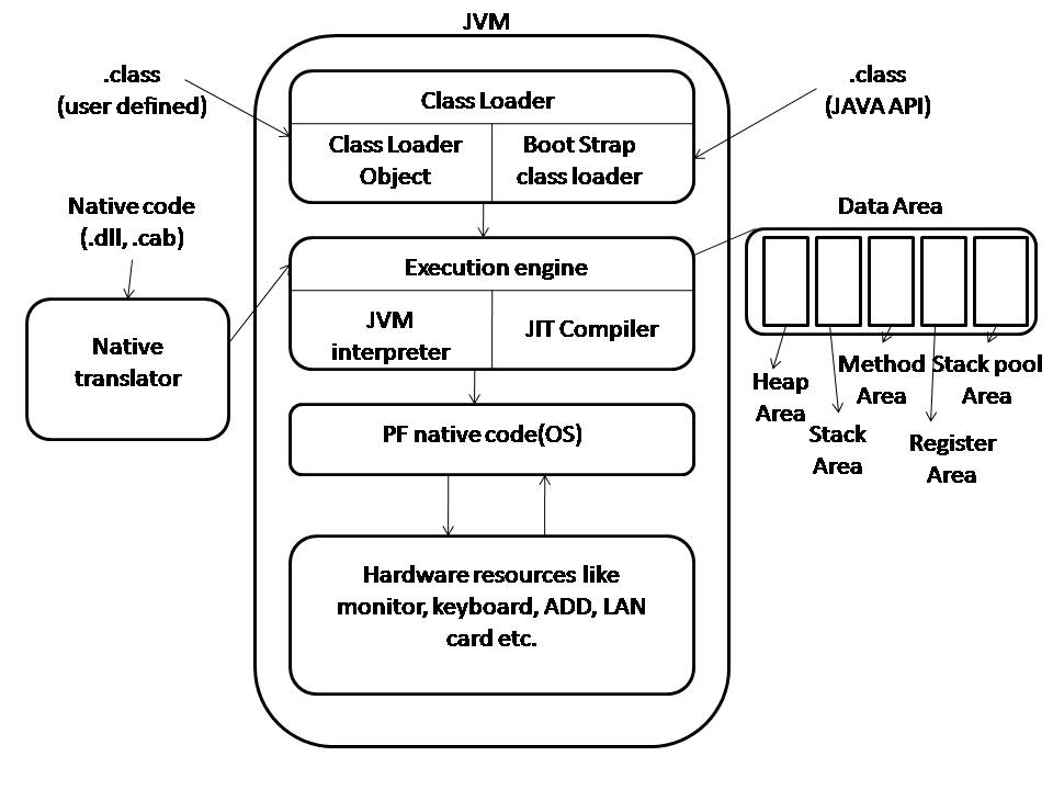 Explain about jvm architecture java soft tech for Architecture java