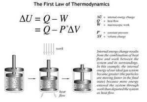 4 Hukum Termodinamika dan Persamaannya