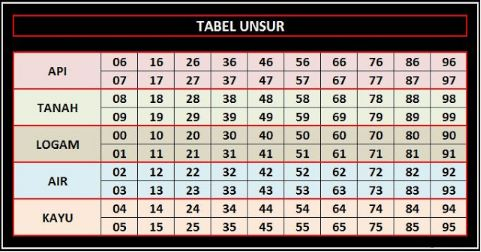 Tabel Unsur