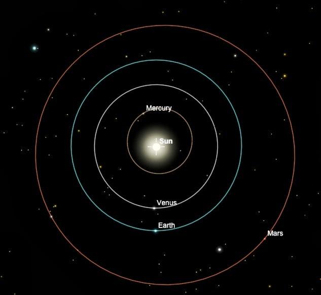 venus, matahari, bulan 29 Jan 2014