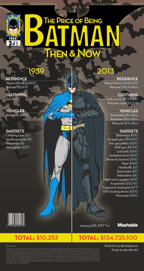 Superheroes in 2013