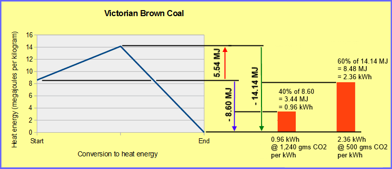 Burning hydrocarbons and carbohydrates - energy used and released