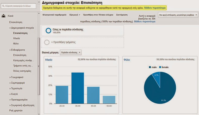 Google analytics: Δημογραφικά Στοιχεία: Επισκόπηση