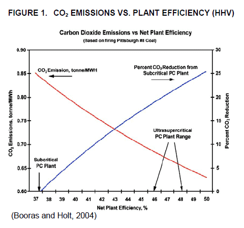 CO2 emissions fall as efficiency increases. THIS MEANS LESS COAL PER MWH