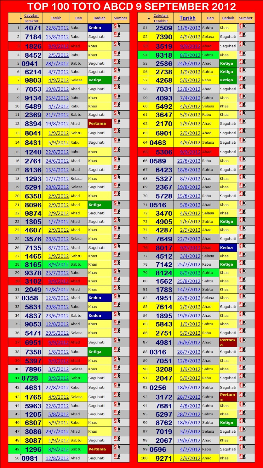 FORECAST LIDASSCAN: Forecast TOTO 4D 12 SEPTEMBER 2012