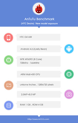 HTC D516W specs