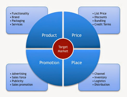 the importance of communication between the management and sales force in sales promotion At the end of this module you will be able to construct and manage your own marketing communication mix, after having understood its role and importance in the marketing mix as a whole.