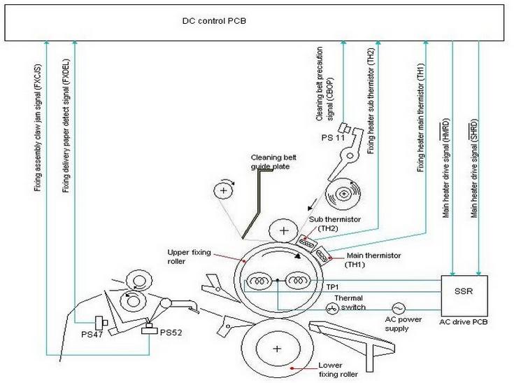 Cara Mengatasi Mesin Fotocopy Canon Error E000