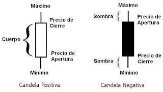 gráficos de candelas