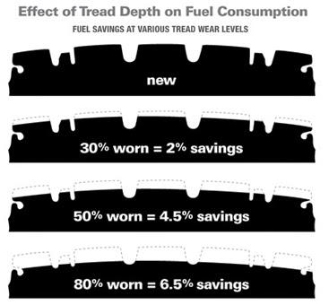 New Tire Tread Depth >> Tire Tread Depth Fuel Efficiency Foster Tire