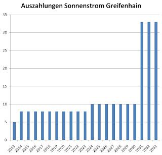 Privatplatzierung Verkauf Solar Beteiligung Private Placement Greifenhain KG Rendite Vergleich hochrentabel