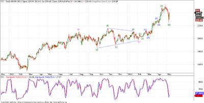 ITC - Elliott Wave Analysis