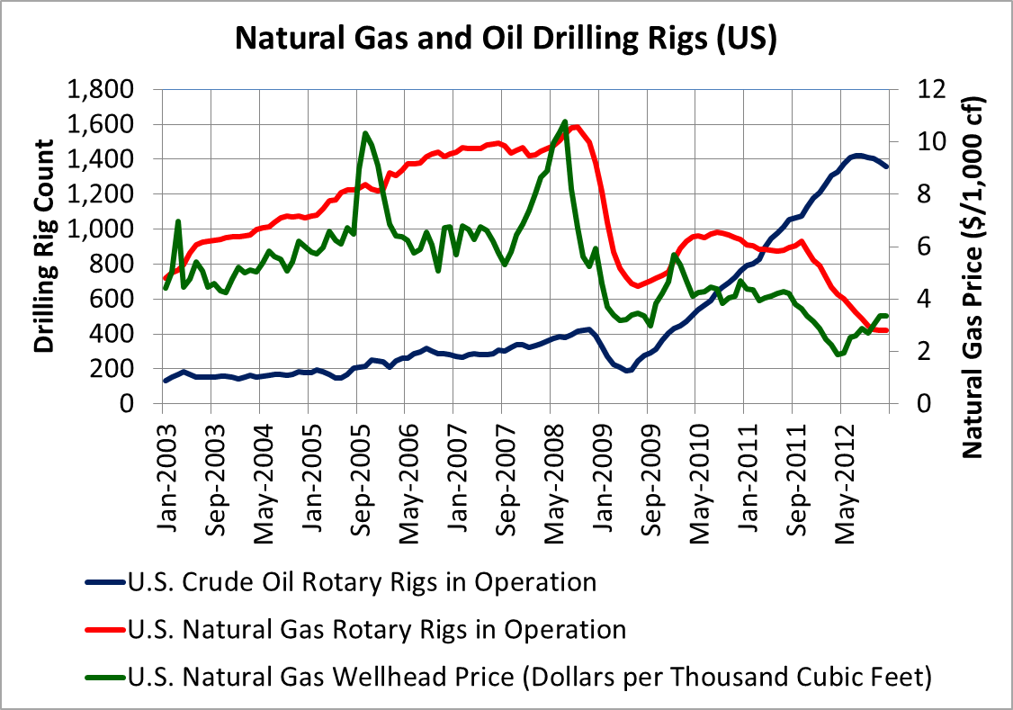 Why Do Natural Gas Stocks Follow Oil
