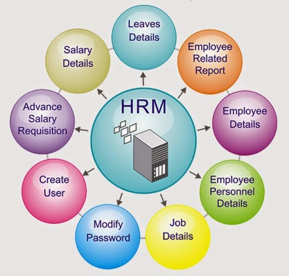 HRM Softwares